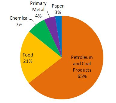 Natural gas supply and demand research paper